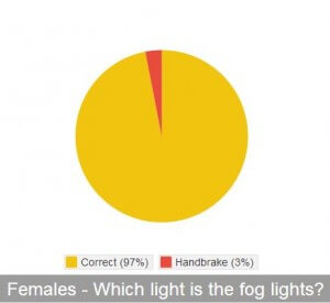 Female Fog Light