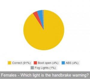 Females handbrake