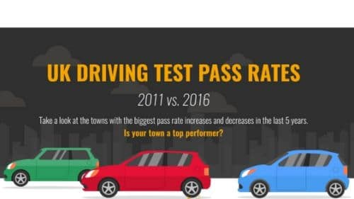 UK Driving Test Pass Rates 2011 vs. 2016