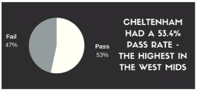 Theory test pass rates in Cheltenham - 53.4% the highest in the West Midlands