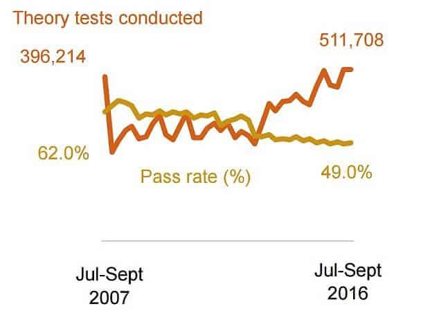 Theory test pass rates chart