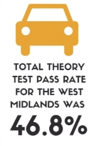 Total theory test pass rate for the West Midlands was 46.8%