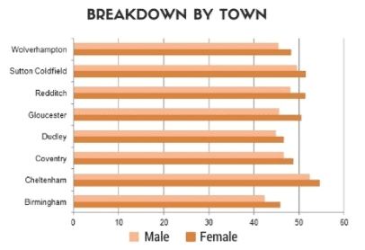 West Midlands theory test pass rate breakdown by town