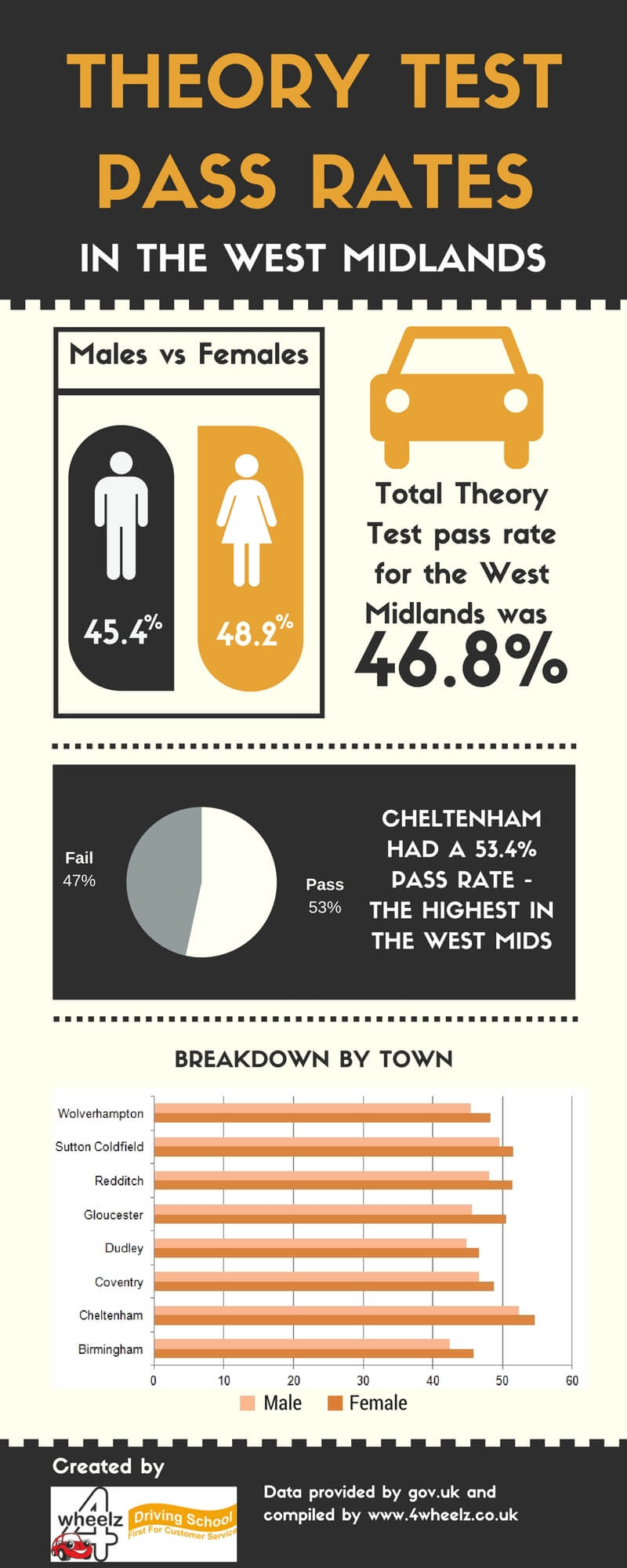 Theory test pass rates in the West Midlands infographic