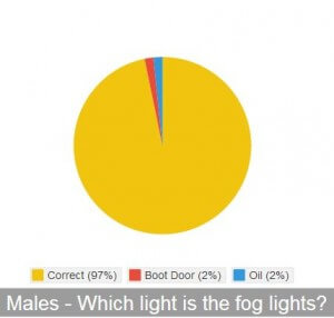 Male-Fog-Light
