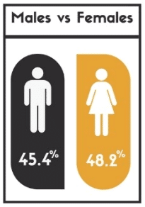 males vs females theory test pass rates in the West Midlands